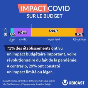 La crise du Covid-19 impacte le budget de 71 % des établissements